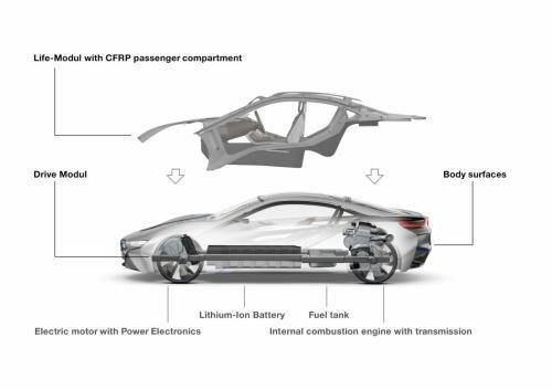 宝马i8双模块车身结构