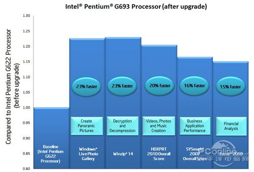 Pentium G622��2.6GHz,3MB L3 Cache)��Pentium G693��3.2GHz,3MB L3 Cache)