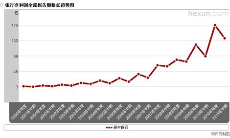 民生银行净利润趋势图
