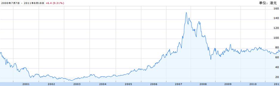 中国移动通信集团股价