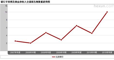 北京银行手续费及佣金净收入趋势图