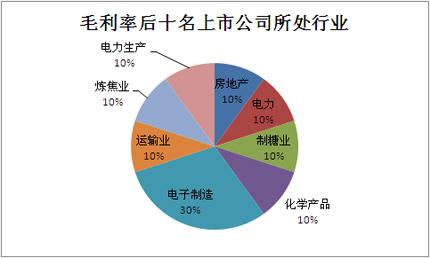 毛利率,2011中报,榜单