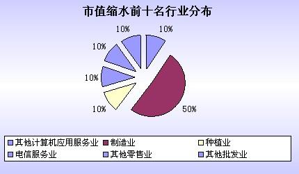 市值,2011年中报,榜单