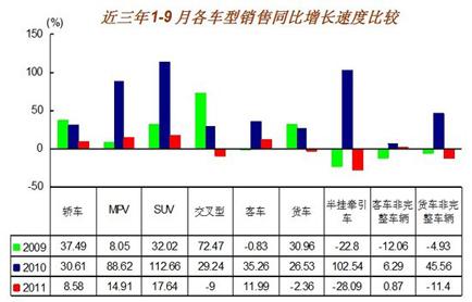 1-9月各车型销售同比增速对比