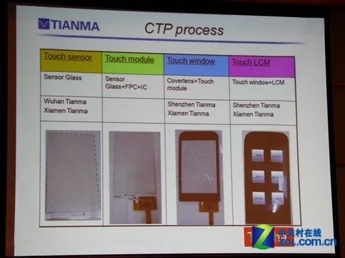 ctp技术步骤