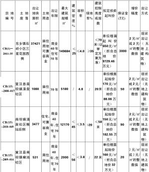 宣汉县国土资源局 国有建设用地使用权拍卖出让公告