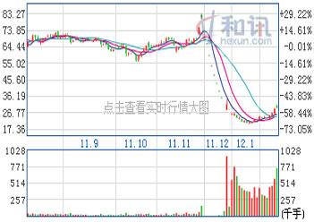 重庆啤酒日线图(截止时间:2月13日)