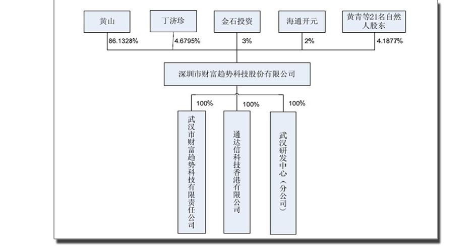 行人的股权结构图