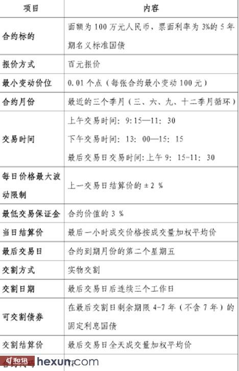 国债期货合约介绍