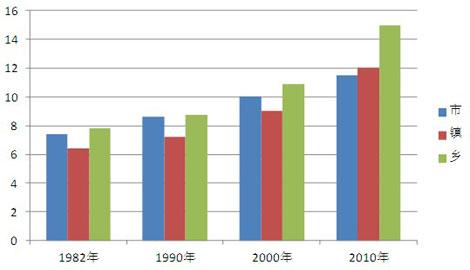 65岁以上老人_2010年65岁以上人口