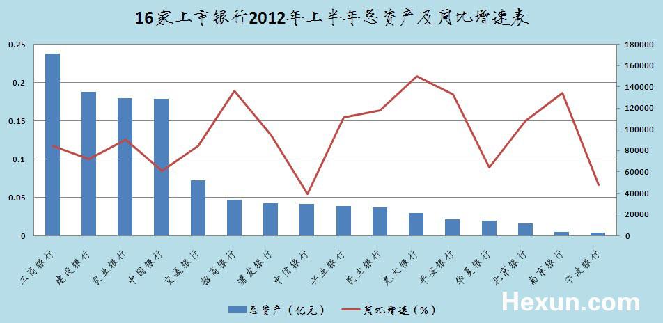 16家上市银行2012年上半年总资产及同比