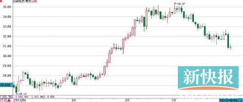 国际现货白银走势
