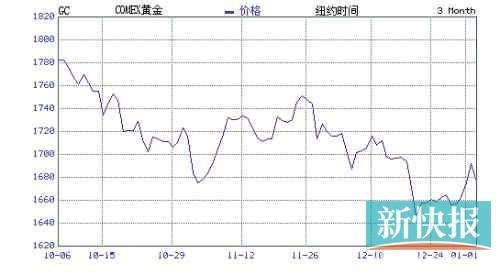 近三个月纽约市场的黄金价格呈现振荡下行态势。