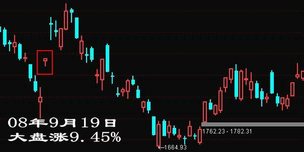 08年9月19日大盘大涨9.45%