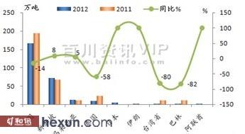 2012年1-12月沥青进口量(分海关关别)