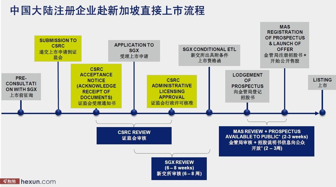 直接上市框架流程图