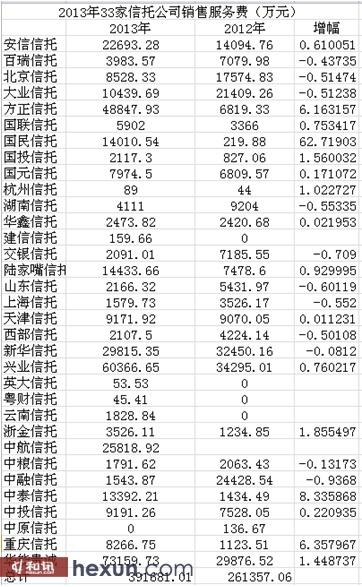 信托销售服务费统计表