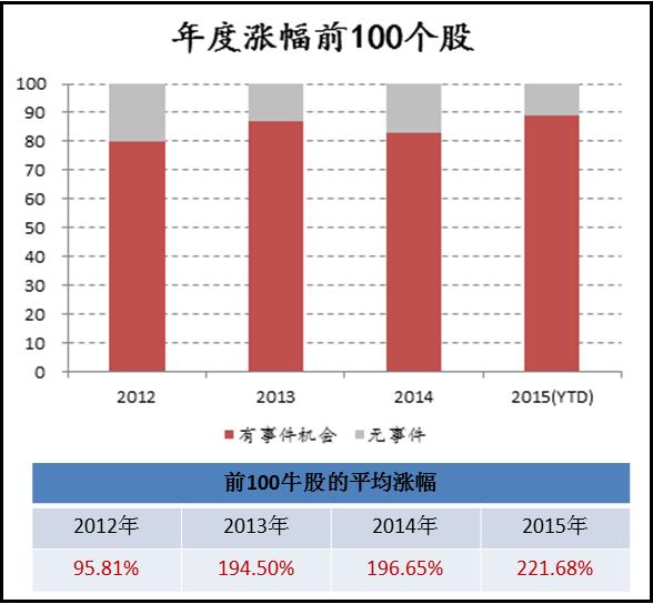 涨幅排名前100的个股中(除去新股和ST股票),重大事件的占比高达80%以上