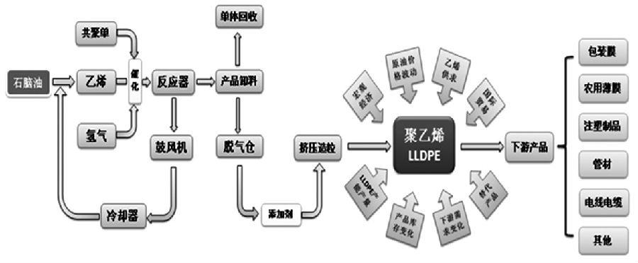 能源化工产业链风险管理体系的设计
