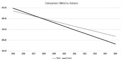 上圖顯示了以上述兩種方法持有黃金(或黃金頭寸)並在10年後出售的成本差異。