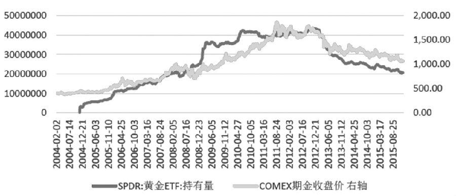 圖為黃金ETF持有量與COMEX黃金收盤價對比