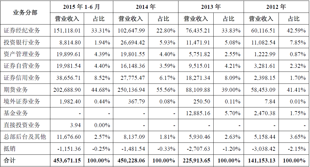 IPO观察室770期:财通证券去年两度增资扩股 境
