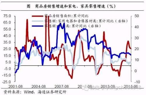 3.2短期通胀长期通缩,从实物到金融资产